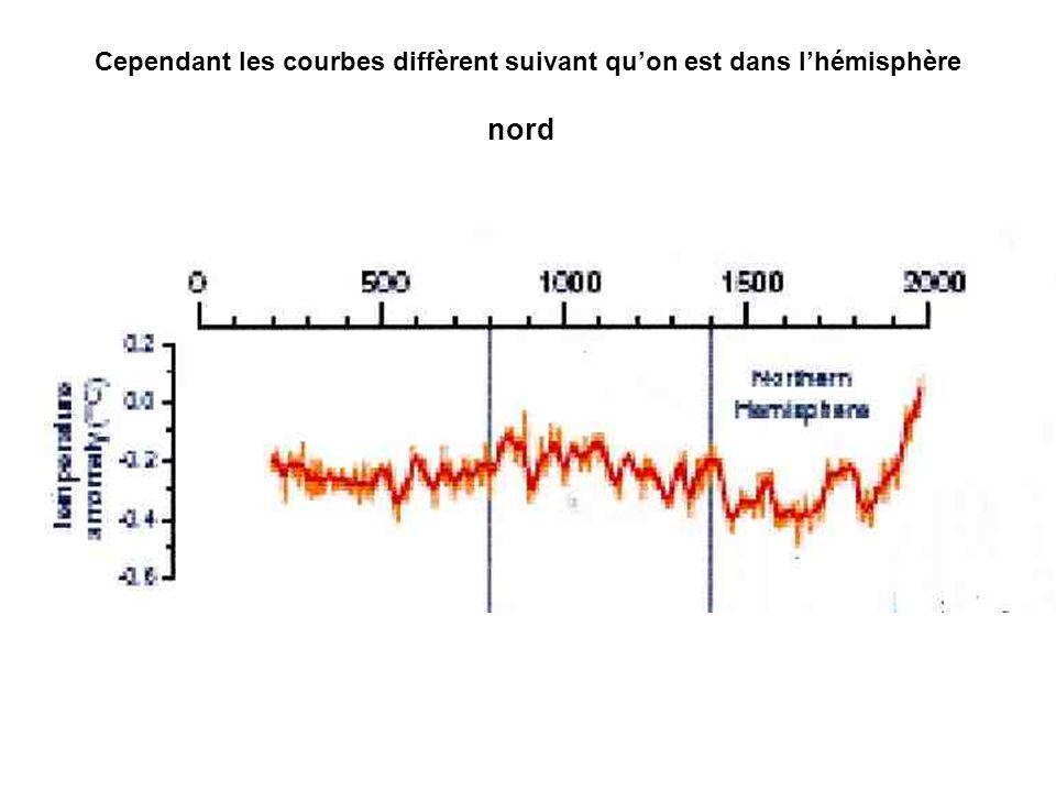 Cependant les courbes diffèrent suivant qu'on est dans l'hémisphère nord