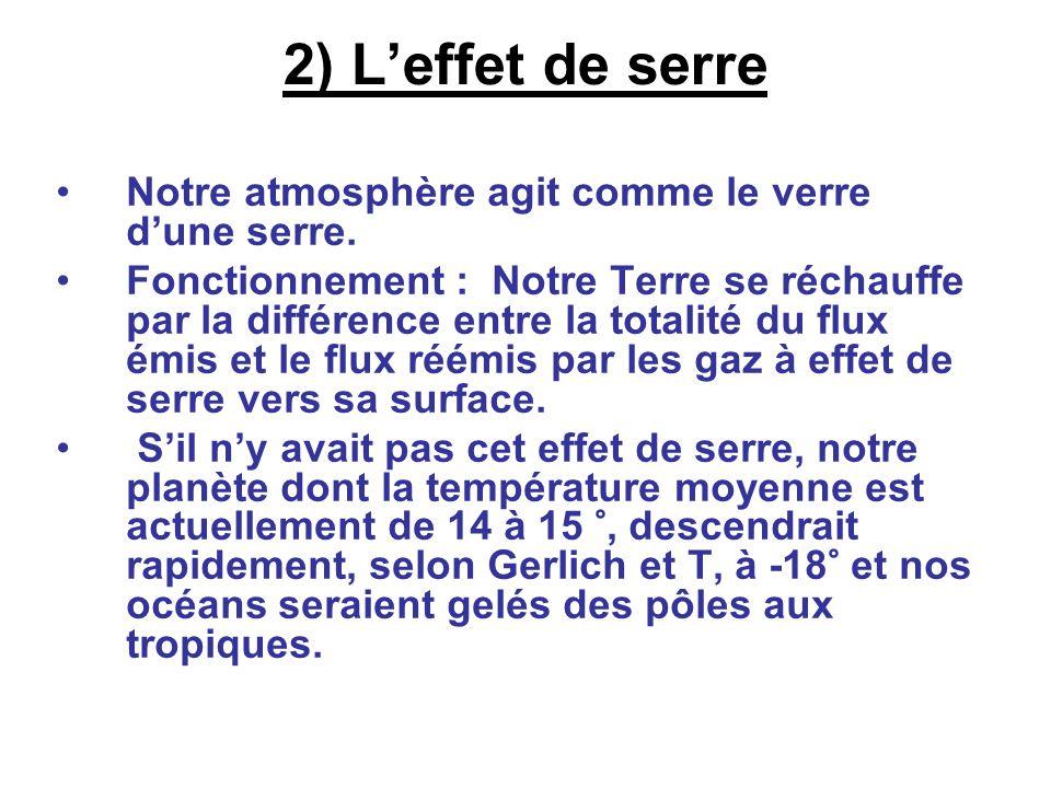 2) L'effet de serre Notre atmosphère agit comme le verre d'une serre.