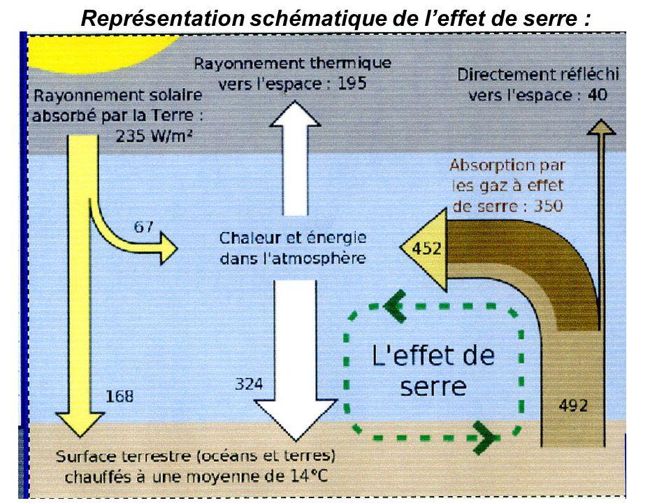 Représentation schématique de l'effet de serre :