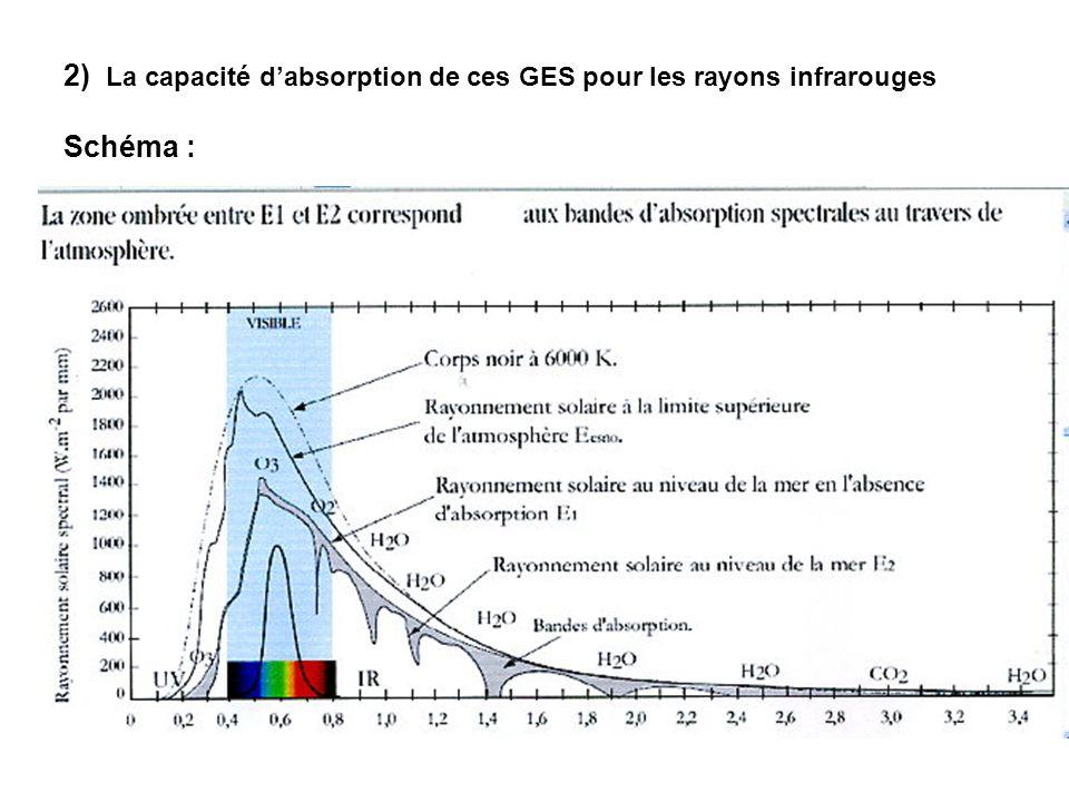 2) La capacité d'absorption de ces GES pour les rayons infrarouges Schéma :
