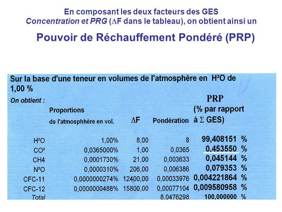 En composant les deux facteurs des GES Concentration et PRG (F dans le tableau), on obtient ainsi un Pouvoir de Réchauffement Pondéré (PRP)