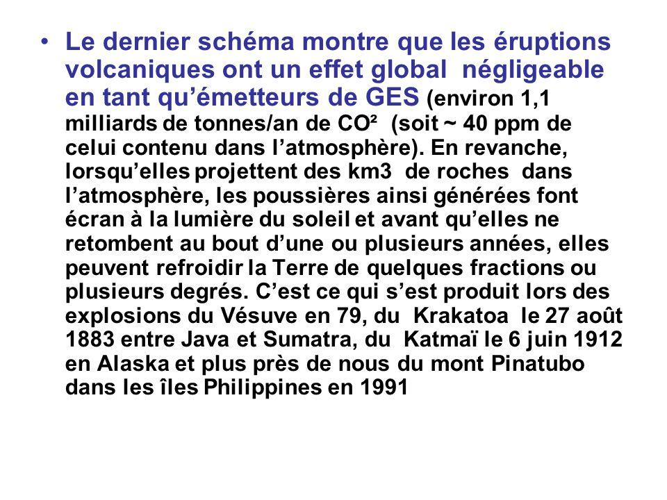 Le dernier schéma montre que les éruptions volcaniques ont un effet global négligeable en tant qu'émetteurs de GES (environ 1,1 milliards de tonnes/an de CO² (soit ~ 40 ppm de celui contenu dans l'atmosphère).