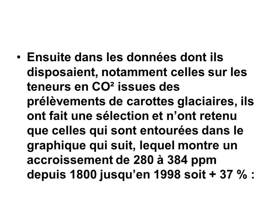 Ensuite dans les données dont ils disposaient, notamment celles sur les teneurs en CO² issues des prélèvements de carottes glaciaires, ils ont fait une sélection et n'ont retenu que celles qui sont entourées dans le graphique qui suit, lequel montre un accroissement de 280 à 384 ppm depuis 1800 jusqu'en 1998 soit + 37 % :