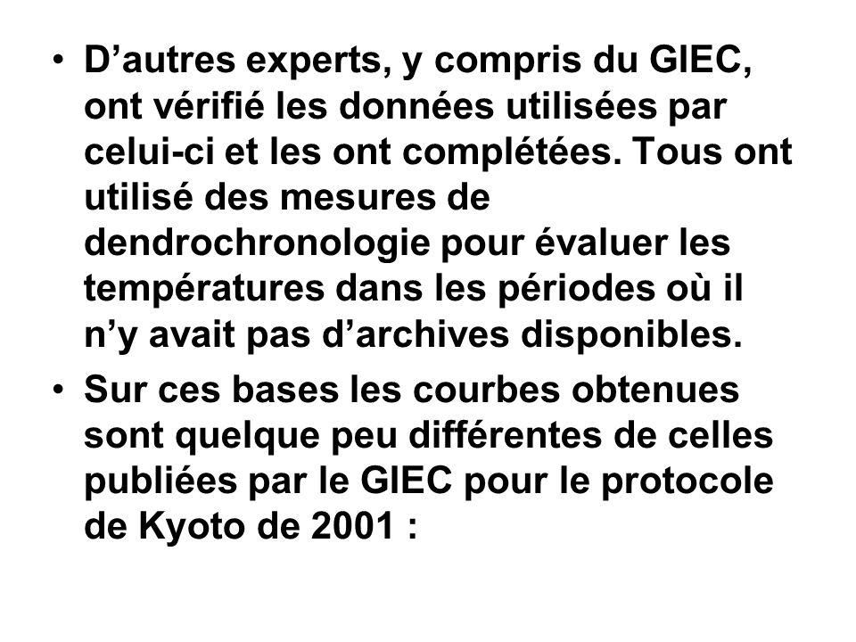 D'autres experts, y compris du GIEC, ont vérifié les données utilisées par celui-ci et les ont complétées. Tous ont utilisé des mesures de dendrochronologie pour évaluer les températures dans les périodes où il n'y avait pas d'archives disponibles.