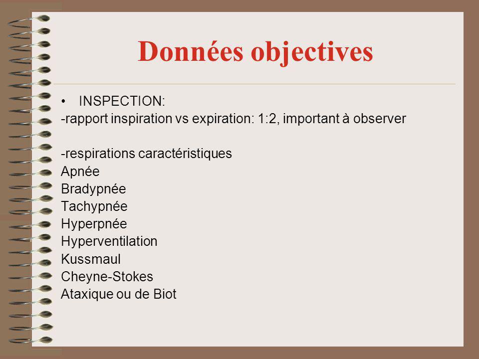 Données objectives INSPECTION: