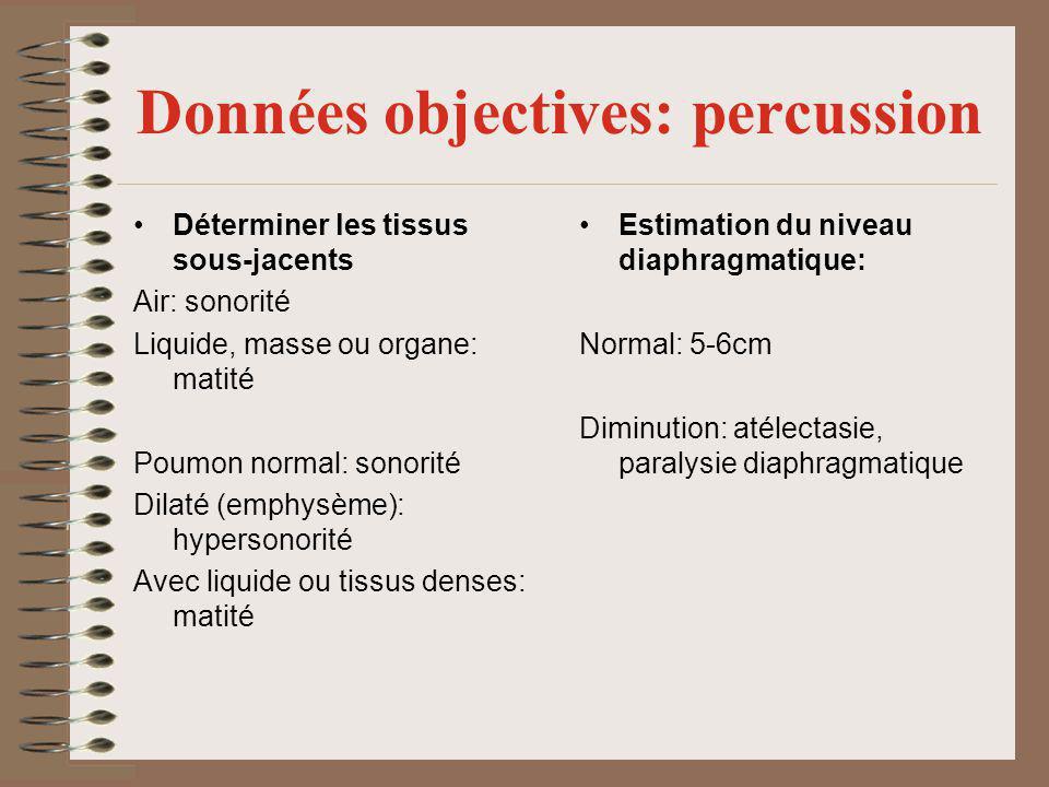 Données objectives: percussion