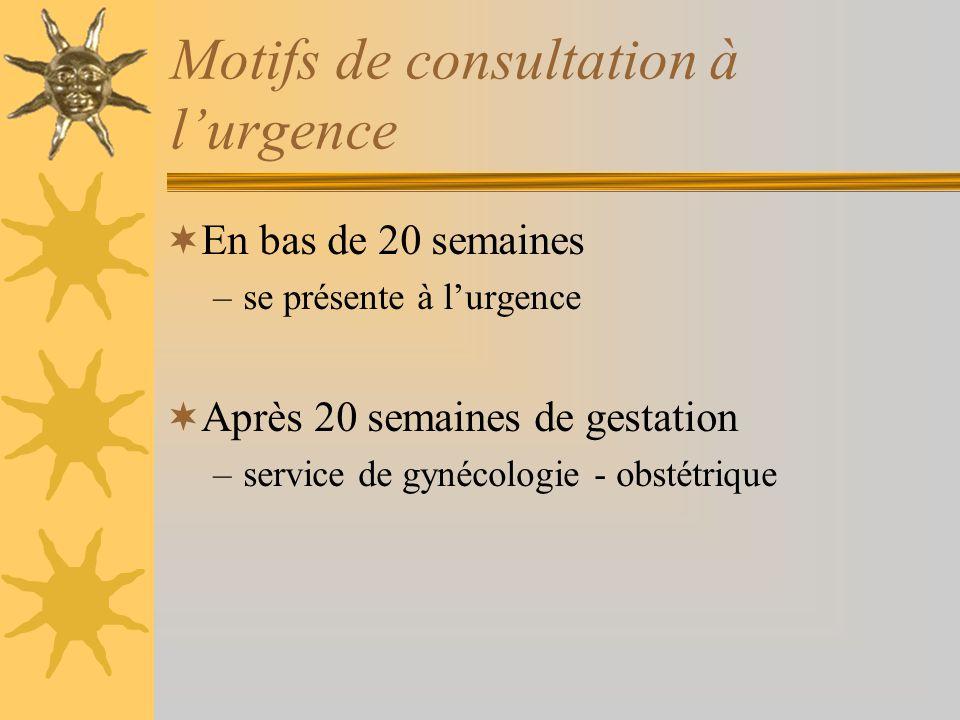 Motifs de consultation à l'urgence