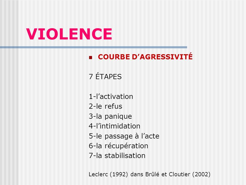 VIOLENCE COURBE D'AGRESSIVITÉ 7 ÉTAPES 1-l'activation 2-le refus