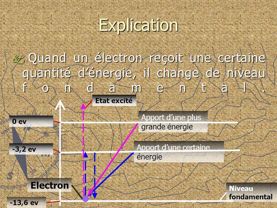 Explication Quand un électron reçoit une certaine quantité d'énergie, il change de niveau fondamental.