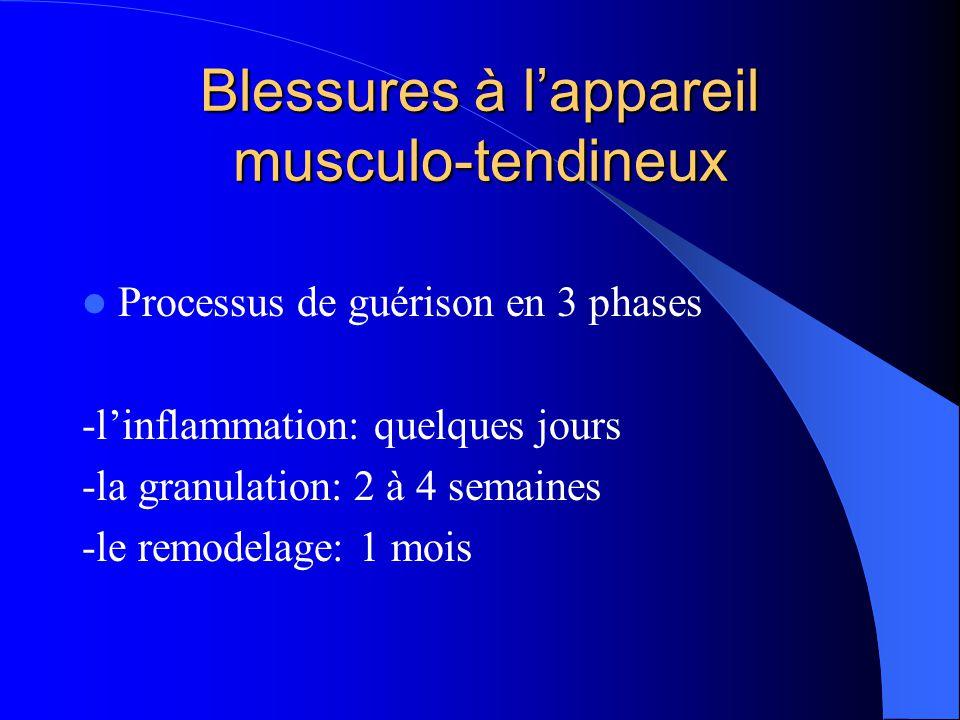 Blessures à l'appareil musculo-tendineux
