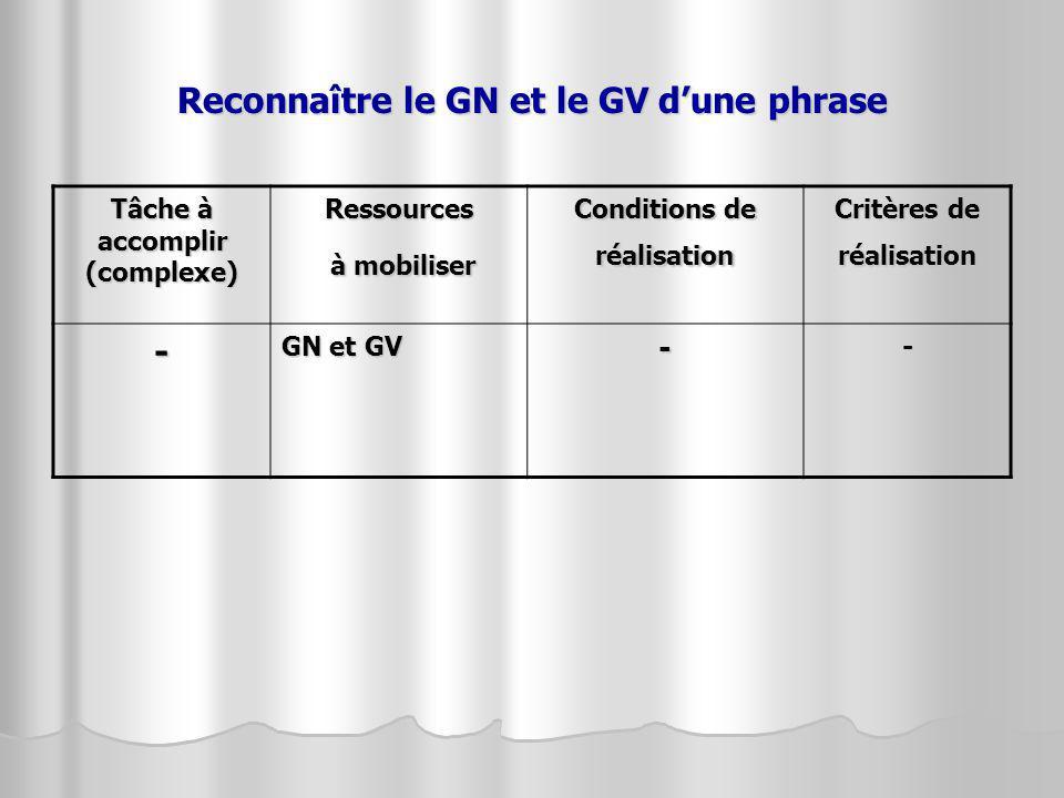 Reconnaître le GN et le GV d'une phrase