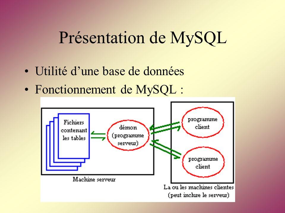 Présentation de MySQL Utilité d'une base de données