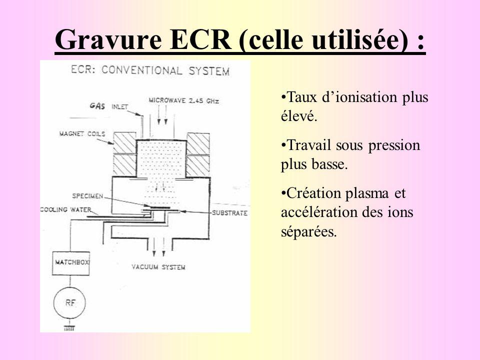 Gravure ECR (celle utilisée) :