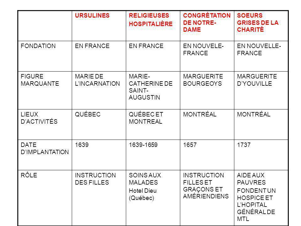 URSULINES RELIGIEUSES. HOSPITALIÈRE. CONGRÉTATION DE NOTRE-DAME. SOEURS GRISES DE LA CHARITÉ. FONDATION.