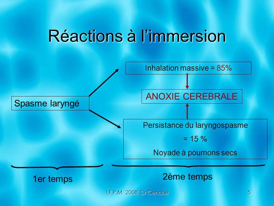 Réactions à l'immersion