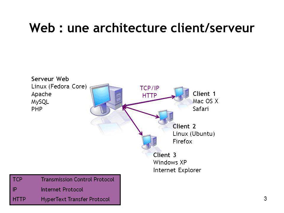 Web : une architecture client/serveur