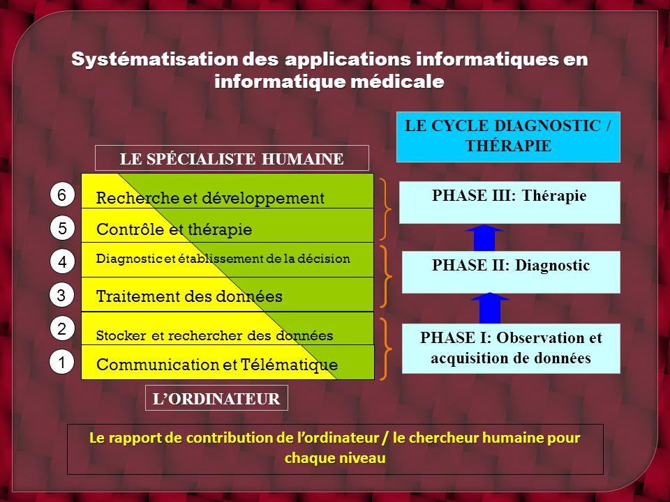 Systématisation des applications informatiques en informatique médicale