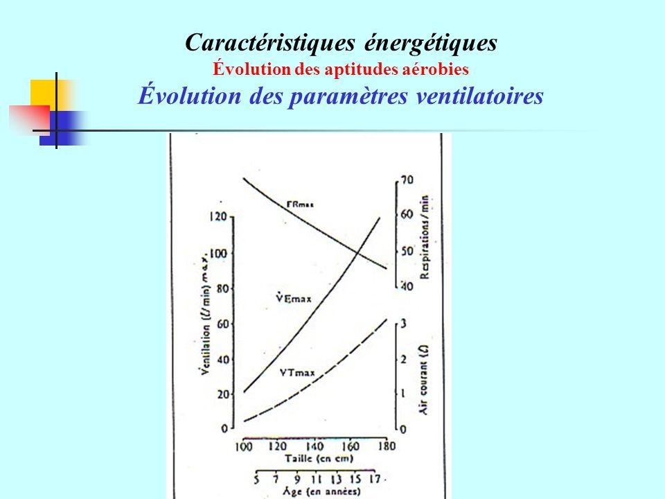 Caractéristiques énergétiques Évolution des paramètres ventilatoires
