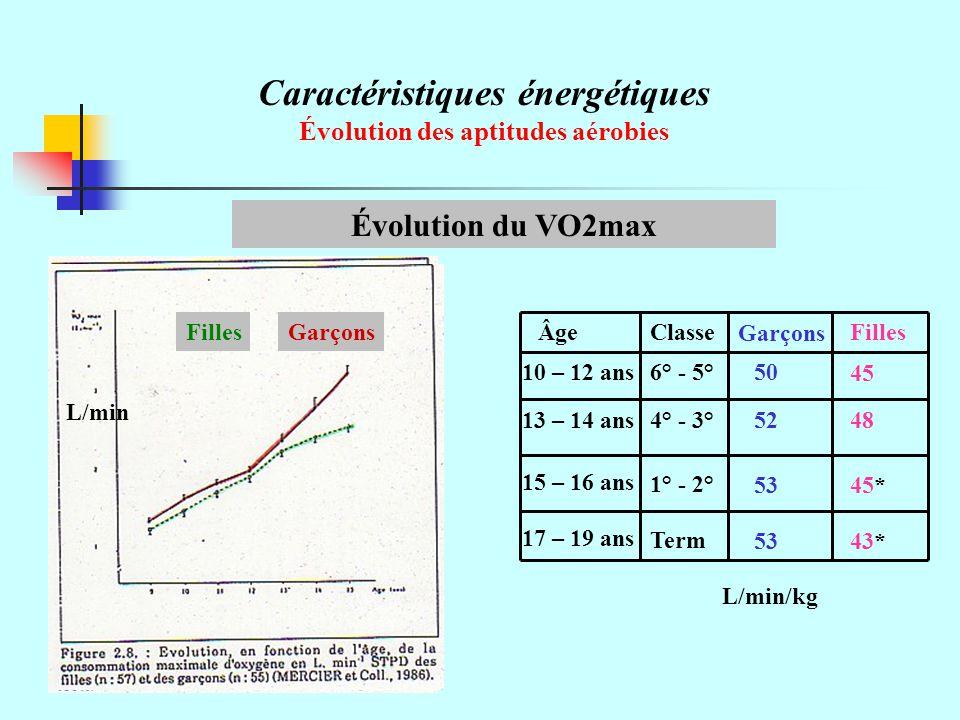 Caractéristiques énergétiques Évolution des aptitudes aérobies