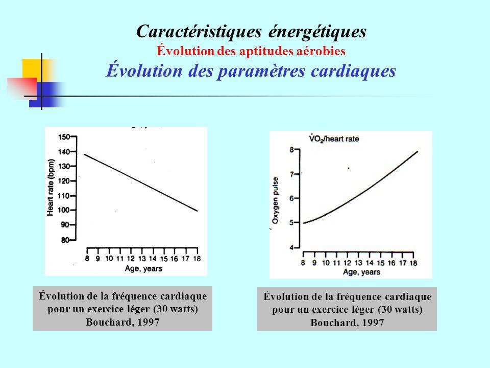 Caractéristiques énergétiques Évolution des paramètres cardiaques