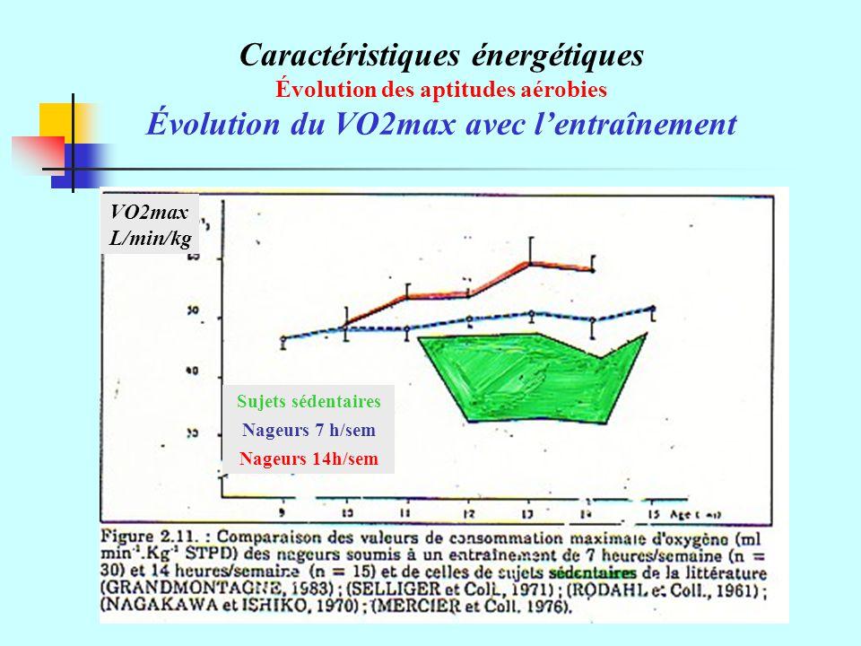 Caractéristiques énergétiques Évolution du VO2max avec l'entraînement