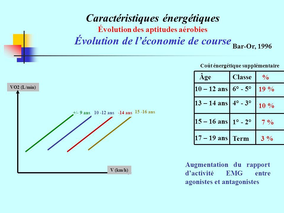 Caractéristiques énergétiques Évolution de l'économie de course