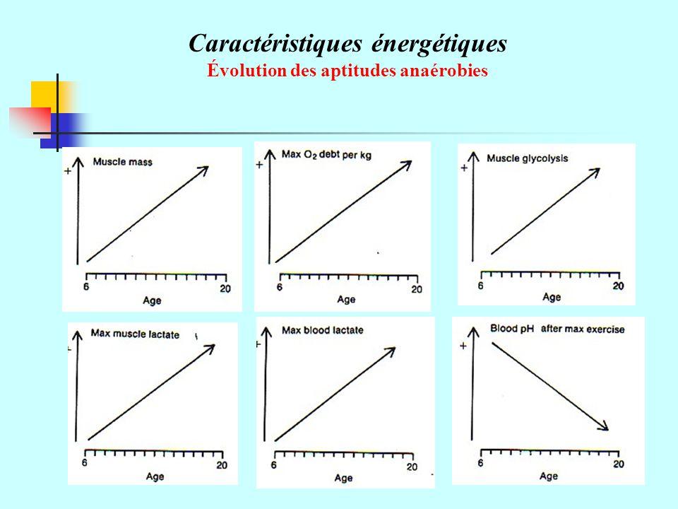 Caractéristiques énergétiques Évolution des aptitudes anaérobies