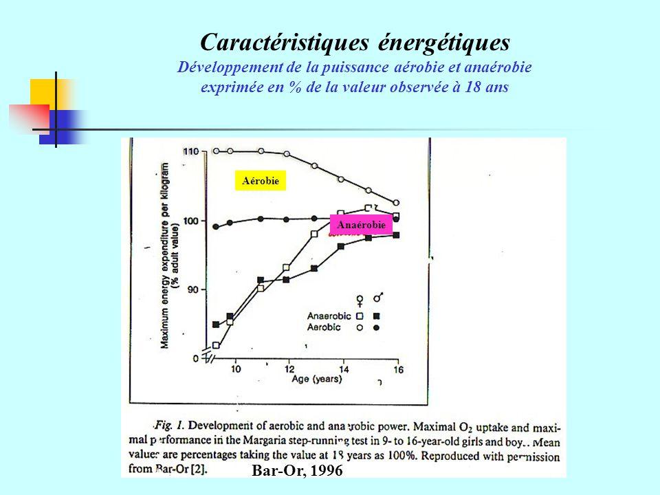 Caractéristiques énergétiques