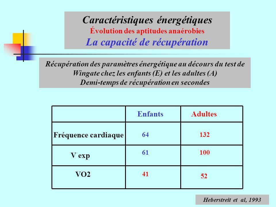 Caractéristiques énergétiques La capacité de récupération