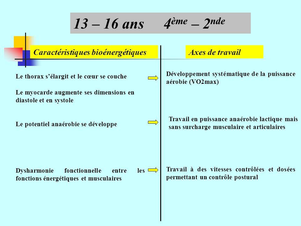 13 – 16 ans 4ème – 2nde Caractéristiques bioénergétiques