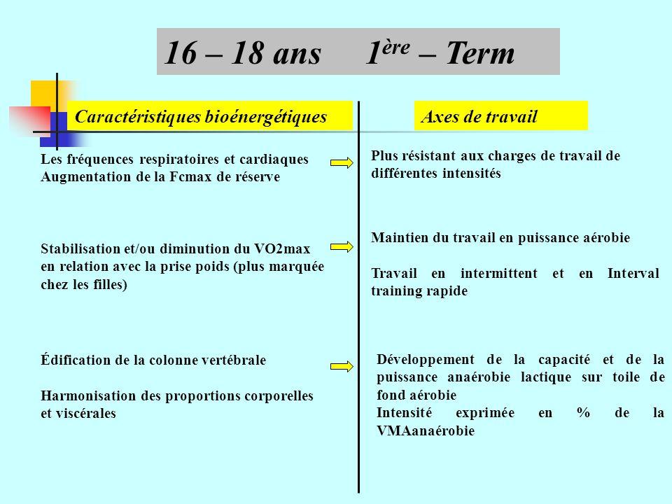 16 – 18 ans 1ère – Term Caractéristiques bioénergétiques