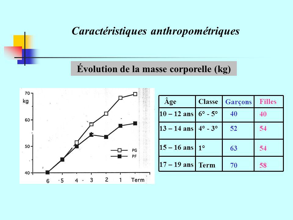 Évolution de la masse corporelle (kg)