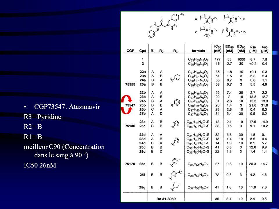 CGP73547: Atazanavir R3= Pyridine. R2= B. R1= B. meilleur C90 (Concentration dans le sang à 90 ')
