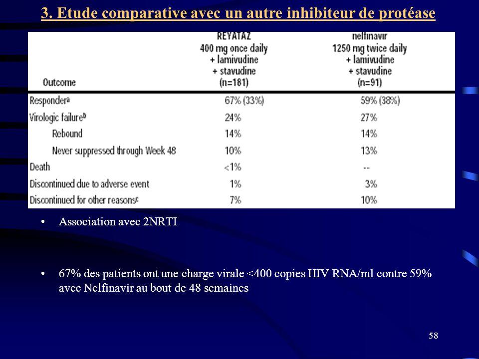 3. Etude comparative avec un autre inhibiteur de protéase