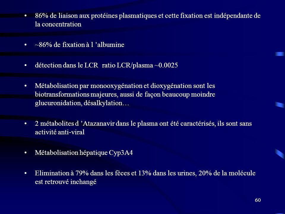86% de liaison aux protéines plasmatiques et cette fixation est indépendante de la concentration