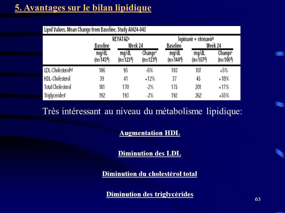Diminution du cholestérol total Diminution des triglycérides