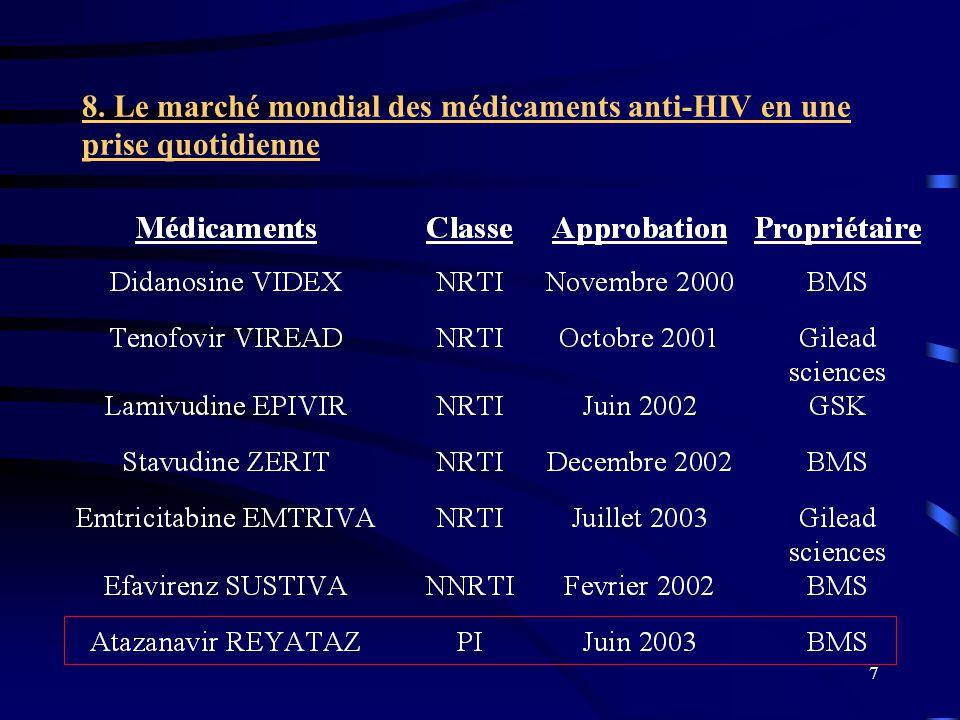 8. Le marché mondial des médicaments anti-HIV en une prise quotidienne