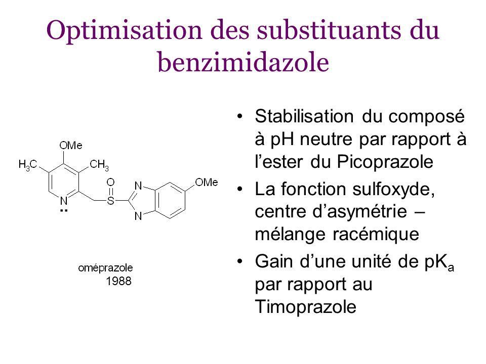 Optimisation des substituants du benzimidazole