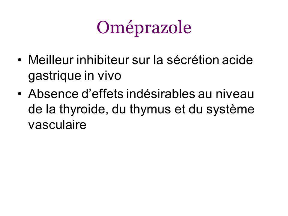 Oméprazole Meilleur inhibiteur sur la sécrétion acide gastrique in vivo.