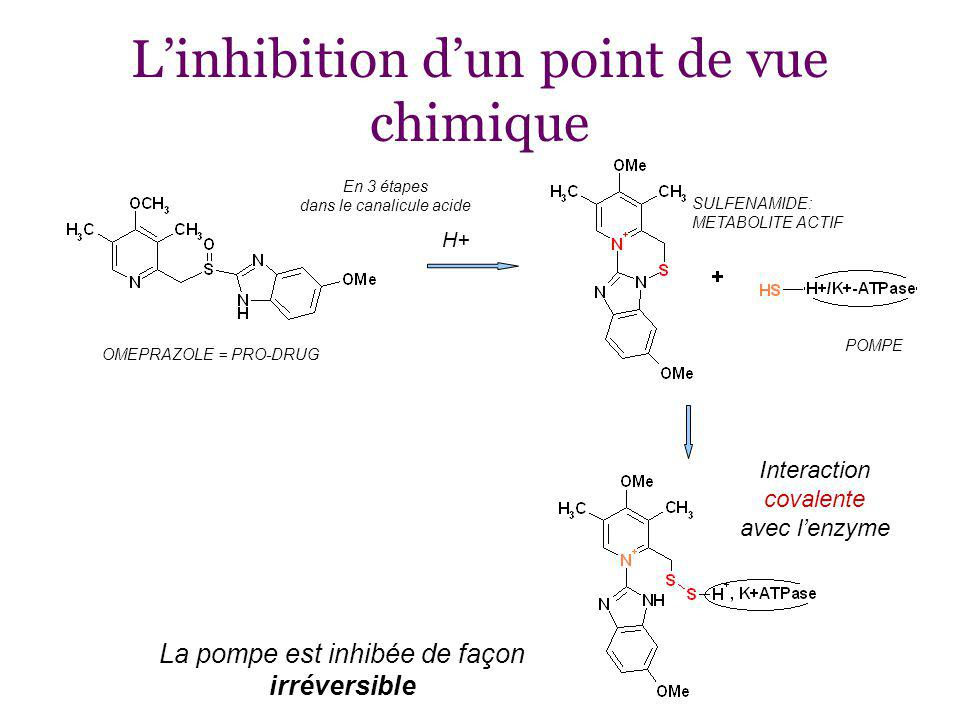 L'inhibition d'un point de vue chimique