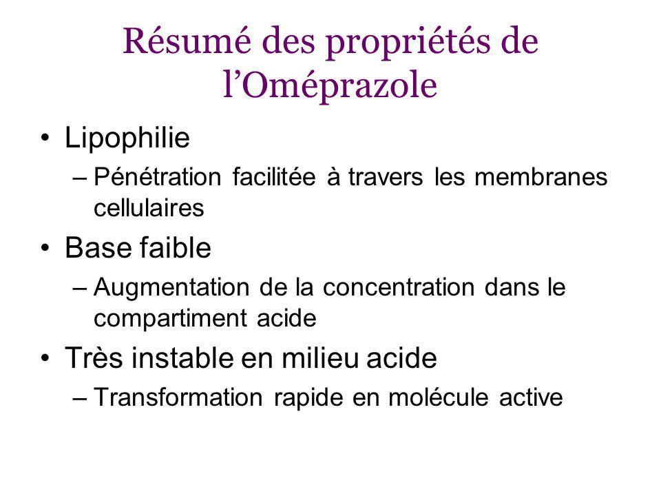 Résumé des propriétés de l'Oméprazole
