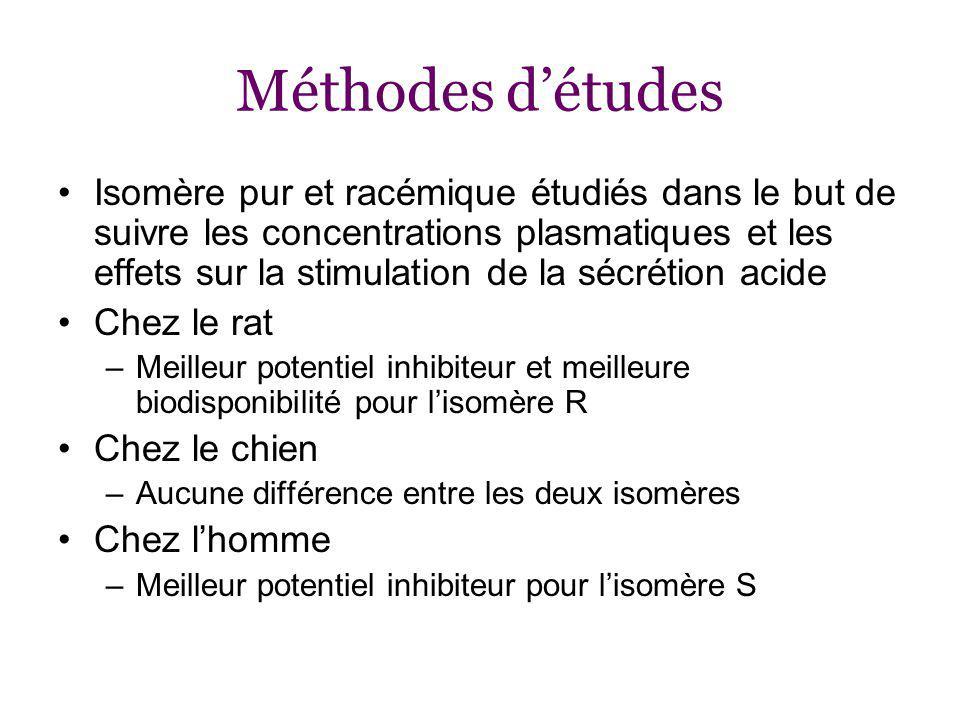 Méthodes d'études