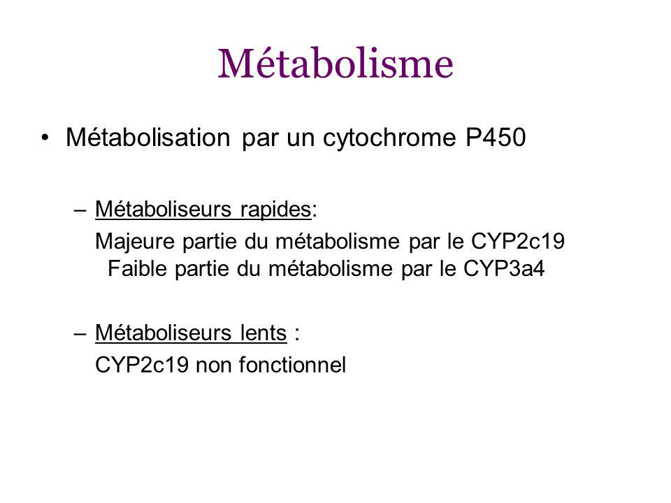 Métabolisme Métabolisation par un cytochrome P450