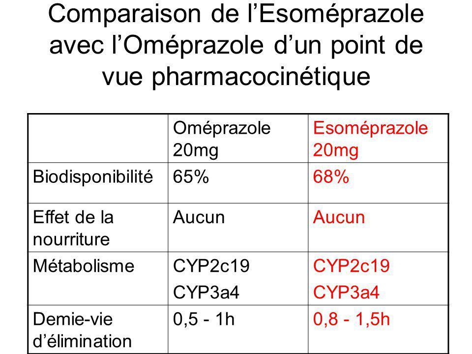 Comparaison de l'Esoméprazole avec l'Oméprazole d'un point de vue pharmacocinétique