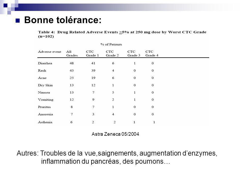 Bonne tolérance: Astra Zeneca 05/2004.