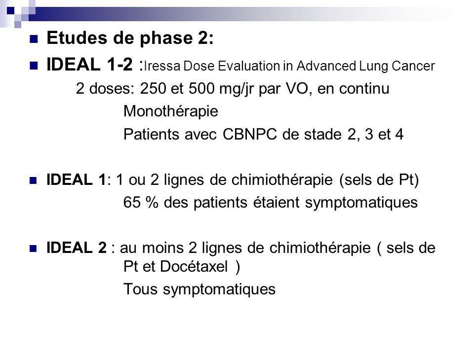 IDEAL 1-2 :Iressa Dose Evaluation in Advanced Lung Cancer