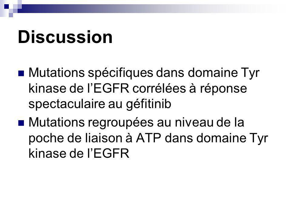 Discussion Mutations spécifiques dans domaine Tyr kinase de l'EGFR corrélées à réponse spectaculaire au géfitinib.