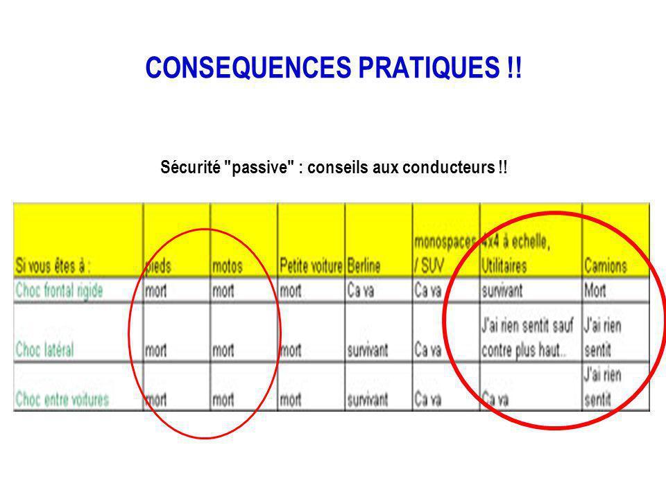 CONSEQUENCES PRATIQUES !! Sécurité passive : conseils aux conducteurs !!