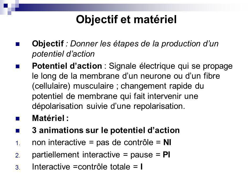 Objectif et matériel Objectif : Donner les étapes de la production d'un potentiel d'action.