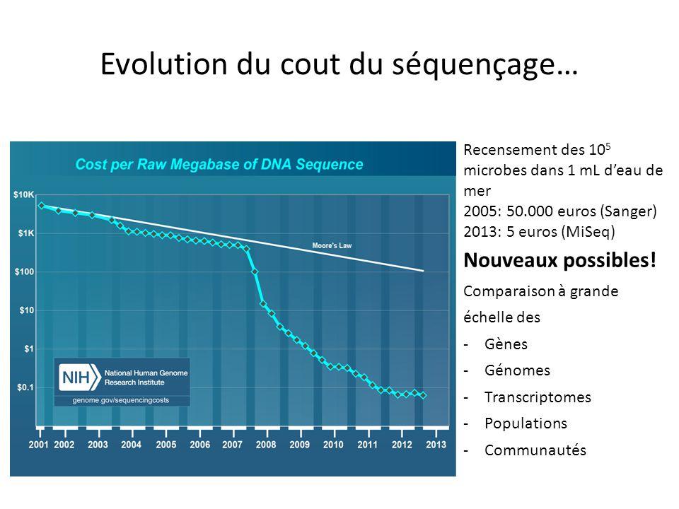 Evolution du cout du séquençage…